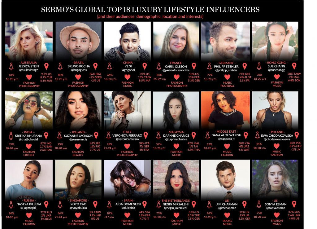Global Top 18 Luxury Lifestyle Influencers Grid