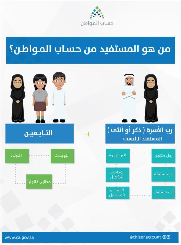 حساب-المواطن-تسجيل- (1)