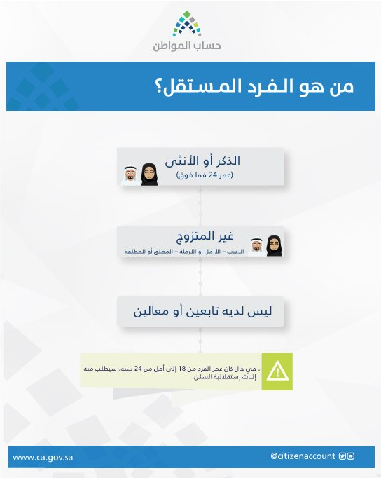 حساب-المواطن-تسجيل- (4)